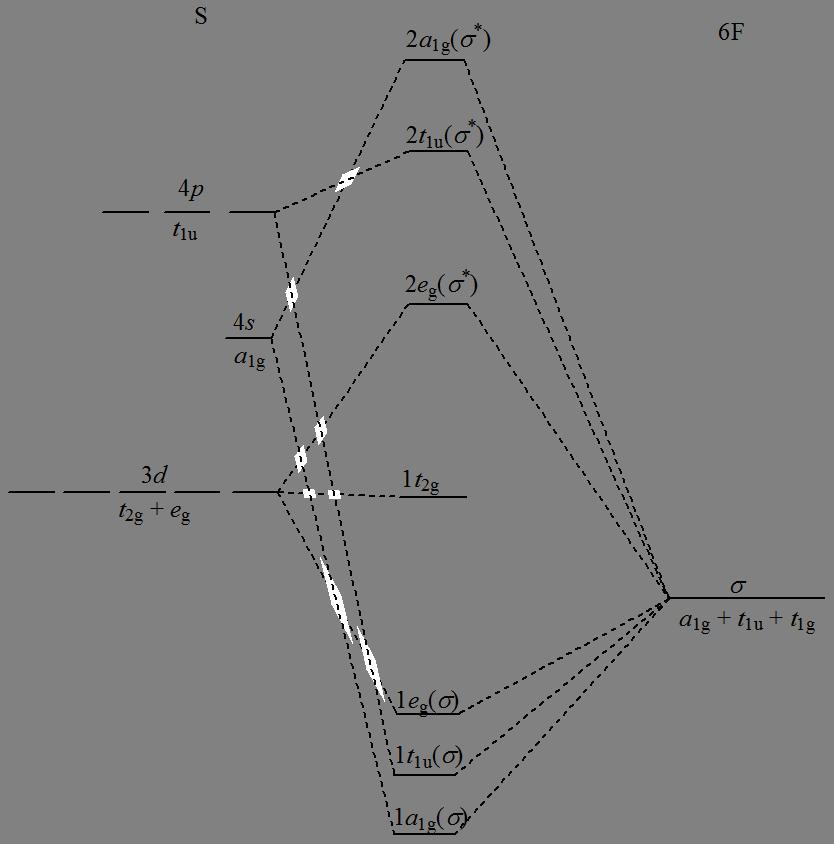 diagram orbitali molekularnych
